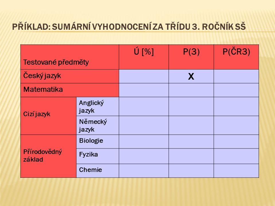 PŘÍKLAD: SUMÁRNÍ VYHODNOCENÍ ZA TŘÍDU 3. ROČNÍK SŠ Testované předměty Ú [%]P(3)P(ČR3) Český jazyk X Matematika Cizí jazyk Anglický jazyk Německý jazyk