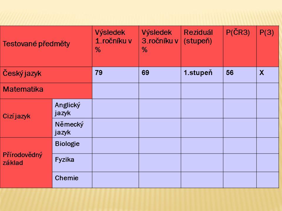 Testované předměty Výsledek 1.ročníku v % Výsledek 3.ročníku v % Reziduál (stupeň) P(ČR3)P(3) Český jazyk 79691.stupeň56 X Matematika Cizí jazyk Anglický jazyk Německý jazyk Přírodovědný základ Biologie Fyzika Chemie