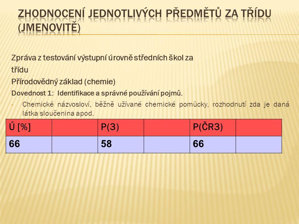 Zpráva z testování výstupní úrovně středních škol za třídu Přírodovědný základ (chemie) Dovednost 1: Identifikace a správné používání pojmů. Chemické