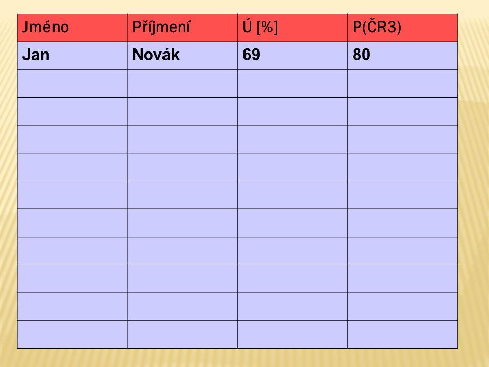 JménoPříjmeníÚ [%]P(ČR3) JanNovák6980