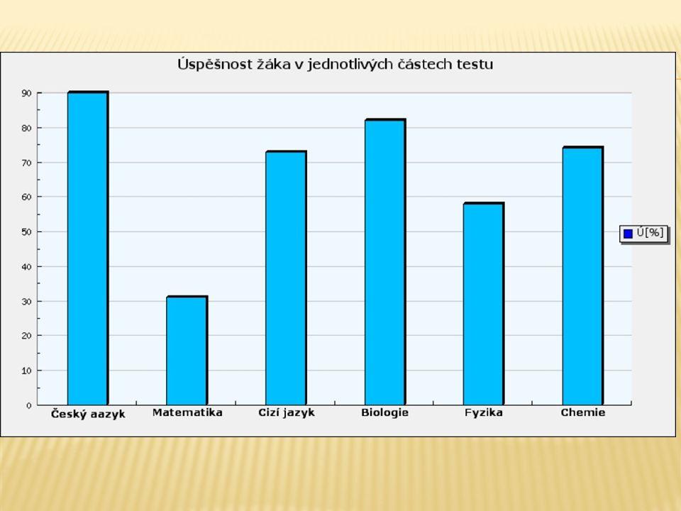 je formulována pro každého jednotlivce Zpráva např. pro žáka 3.ročníku SŠ obsahuje: Celkové vyhodnocení