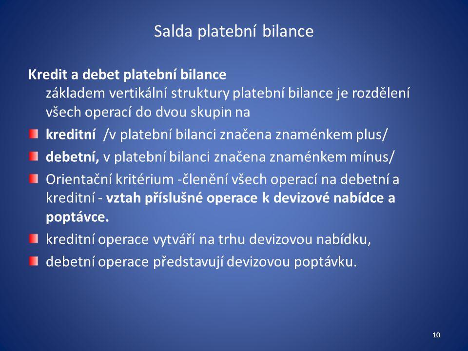 Salda platební bilance Kredit a debet platební bilance základem vertikální struktury platební bilance je rozdělení všech operací do dvou skupin na kreditní /v platební bilanci značena znaménkem plus/ debetní, v platební bilanci značena znaménkem mínus/ Orientační kritérium -členění všech operací na debetní a kreditní - vztah příslušné operace k devizové nabídce a poptávce.