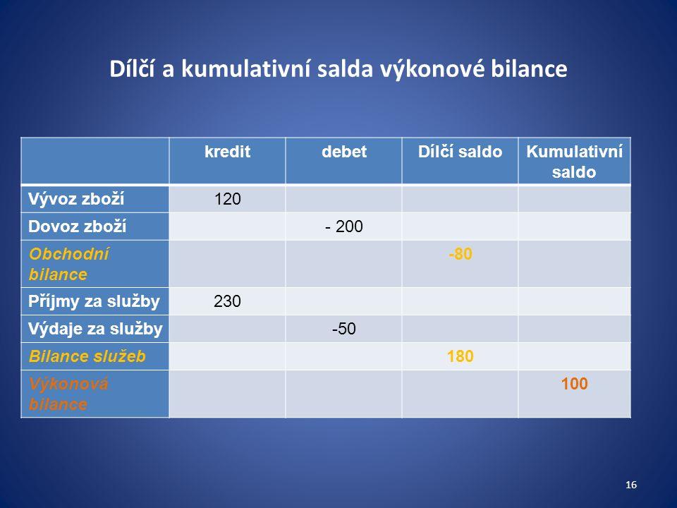 Dílčí a kumulativní salda výkonové bilance kreditdebetDílčí saldoKumulativní saldo Vývoz zboží120 Dovoz zboží- 200 Obchodní bilance -80 Příjmy za služby230 Výdaje za služby-50 Bilance služeb180 Výkonová bilance 100 16