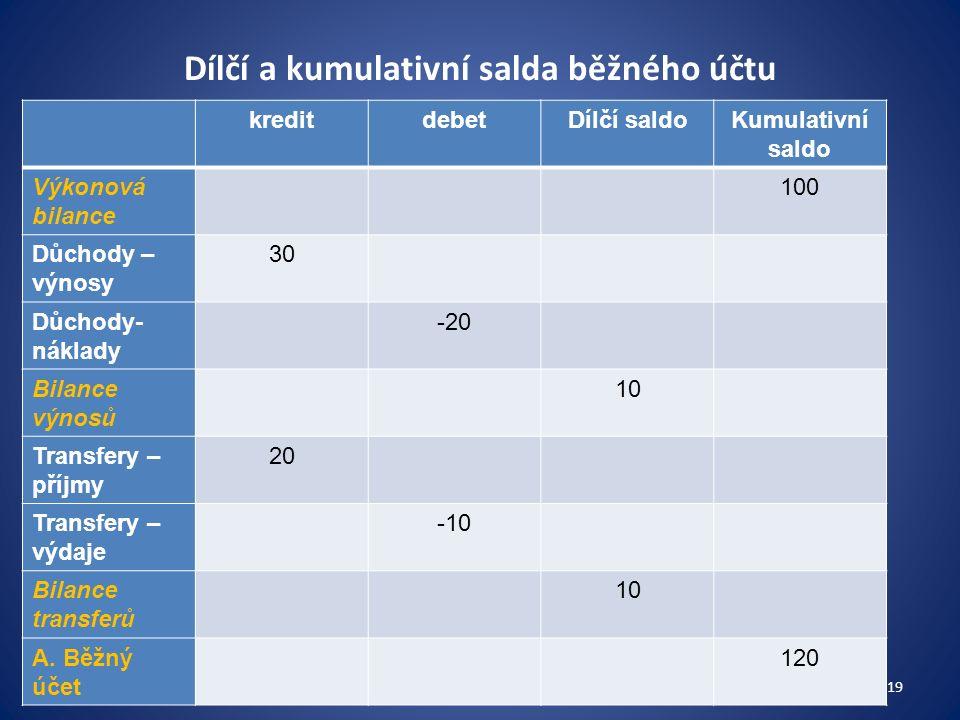 Dílčí a kumulativní salda běžného účtu kreditdebetDílčí saldoKumulativní saldo Výkonová bilance 100 Důchody – výnosy 30 Důchody- náklady -20 Bilance výnosů 10 Transfery – příjmy 20 Transfery – výdaje -10 Bilance transferů 10 A.