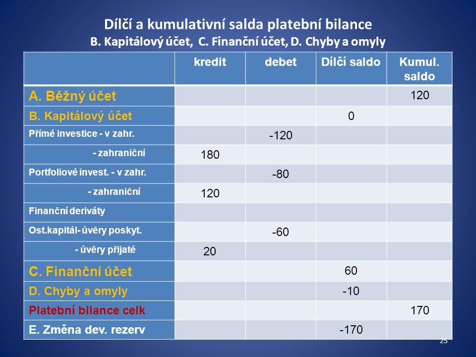 Dílčí a kumulativní salda platební bilance B. Kapitálový účet, C. Finanční účet, D. Chyby a omyly kreditdebetDílčí saldoKumul. saldo A. Běžný účet 120