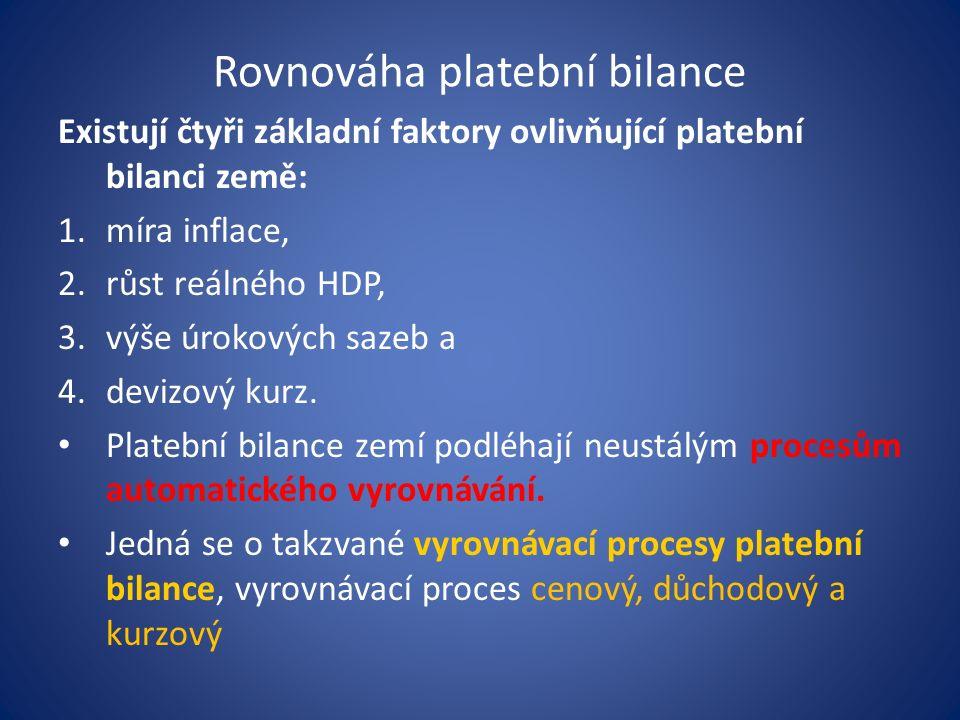 Rovnováha platební bilance Existují čtyři základní faktory ovlivňující platební bilanci země: 1.míra inflace, 2.růst reálného HDP, 3.výše úrokových sa