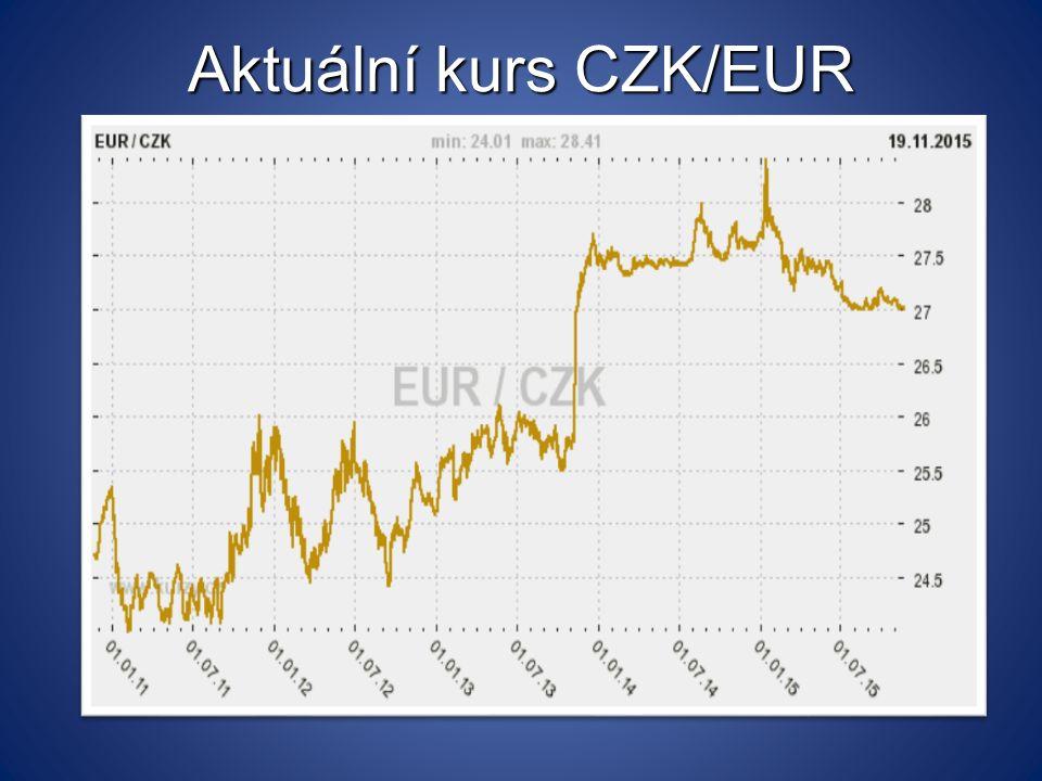 Aktuální kurs CZK/EUR
