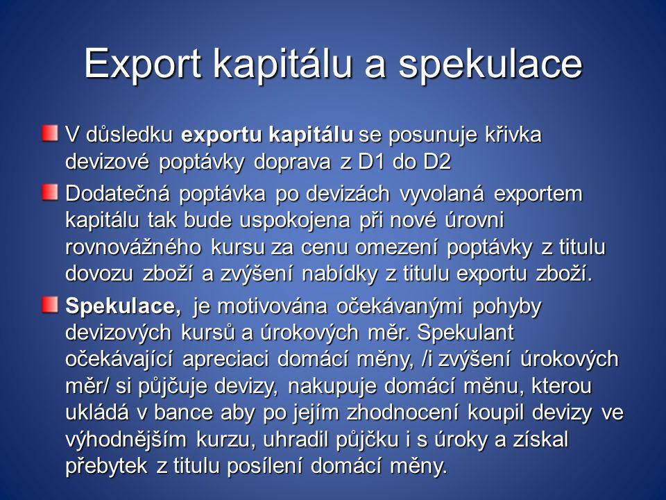 Export kapitálu a spekulace V důsledku exportu kapitálu se posunuje křivka devizové poptávky doprava z D1 do D2 Dodatečná poptávka po devizách vyvolan