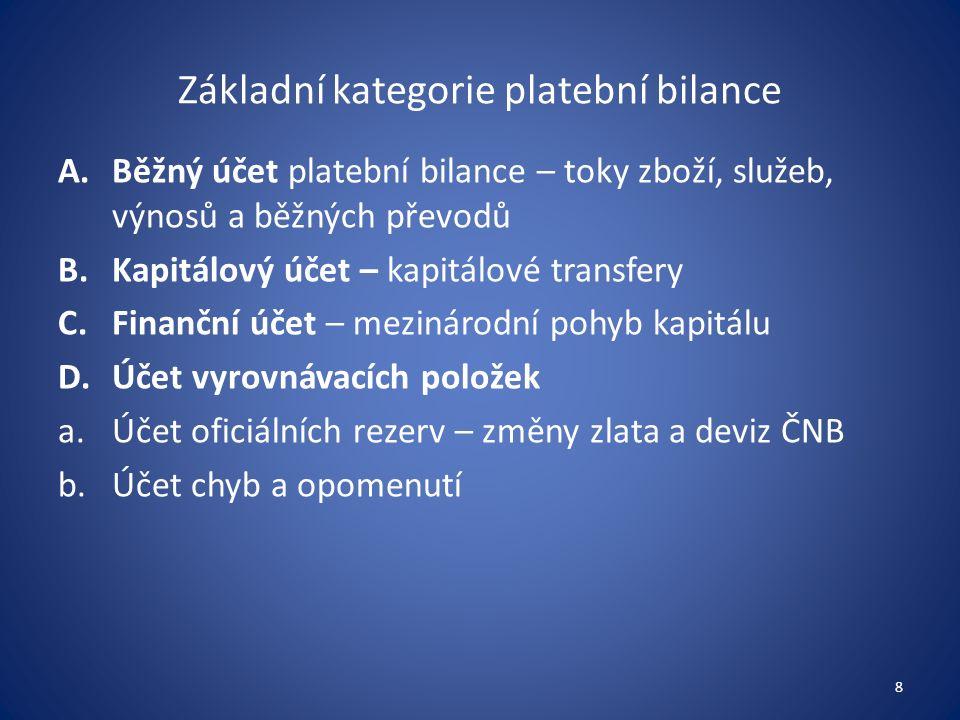Základní kategorie platební bilance A.Běžný účet platební bilance – toky zboží, služeb, výnosů a běžných převodů B.Kapitálový účet – kapitálové transfery C.Finanční účet – mezinárodní pohyb kapitálu D.Účet vyrovnávacích položek a.Účet oficiálních rezerv – změny zlata a deviz ČNB b.Účet chyb a opomenutí 8