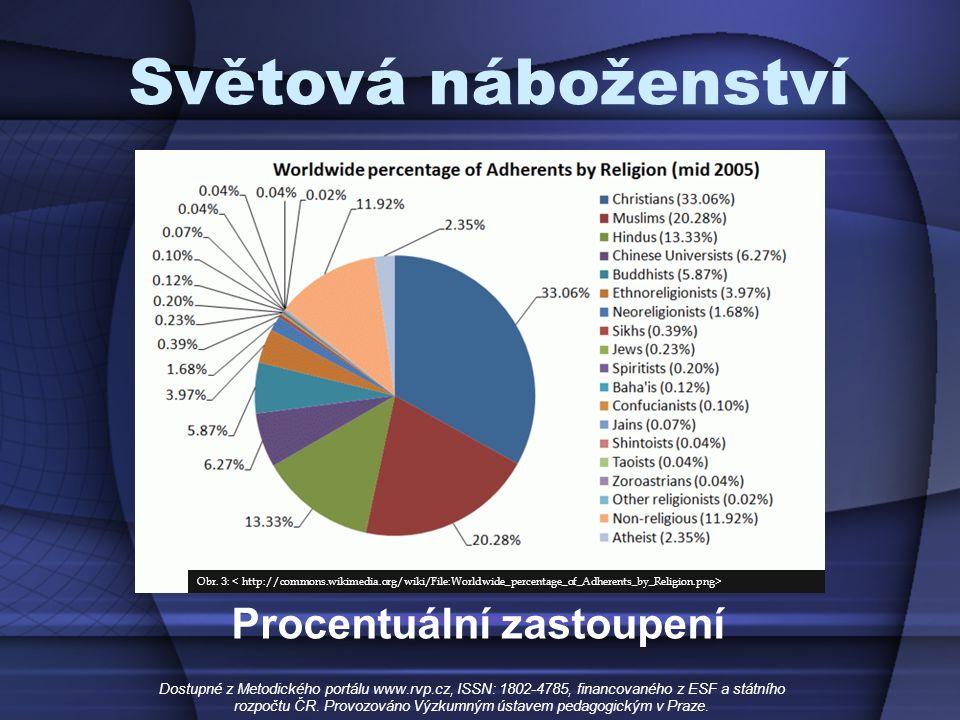 Světová náboženství Procentuální zastoupení Dostupné z Metodického portálu www.rvp.cz, ISSN: 1802-4785, financovaného z ESF a státního rozpočtu ČR.