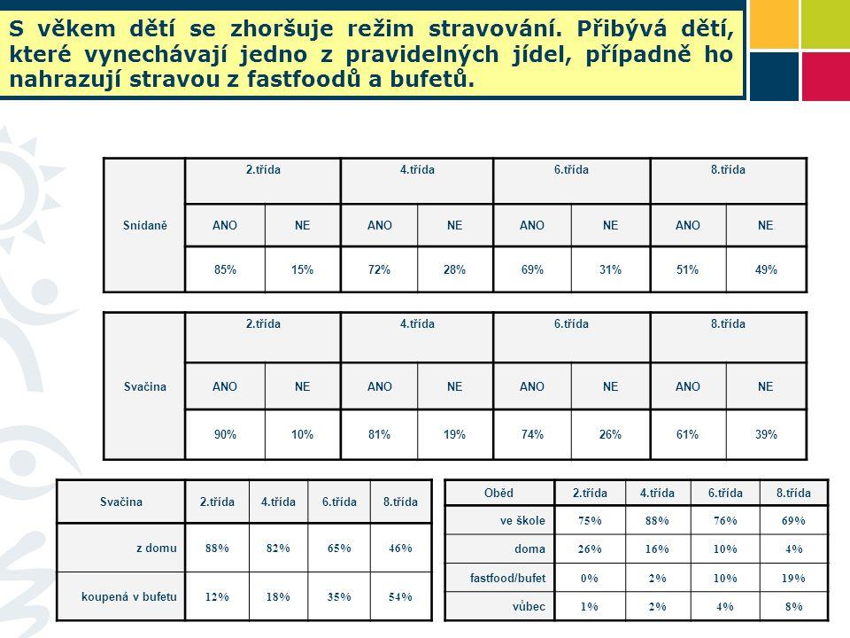 Snídaně 2.třída4.třída6.třída8.třída ANONEANONEANONEANONE 85%15%72%28%69%31%51%49% Svačina 2.třída4.třída6.třída8.třída ANONEANONEANONEANONE 90%10%81%19%74%26%61%39% Svačina2.třída4.třída6.třída8.třída z domu 88%82%65%46% koupená v bufetu 12%18%35%54% Oběd2.třída4.třída6.třída8.třída ve škole 75%88%76%69% doma 26%16%10%4% fastfood/bufet 0%2%10%19% vůbec 1%2%4%8% S věkem dětí se zhoršuje režim stravování.
