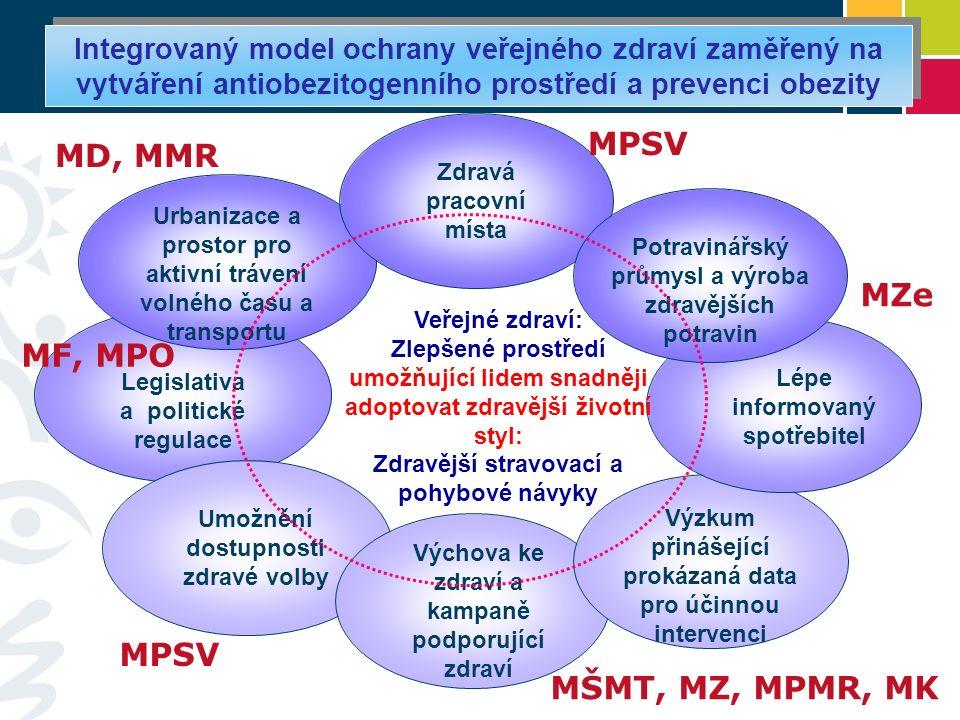 Integrovaný model ochrany veřejného zdraví zaměřený na vytváření antiobezitogenního prostředí a prevenci obezity Legislativa a politické regulace Urba