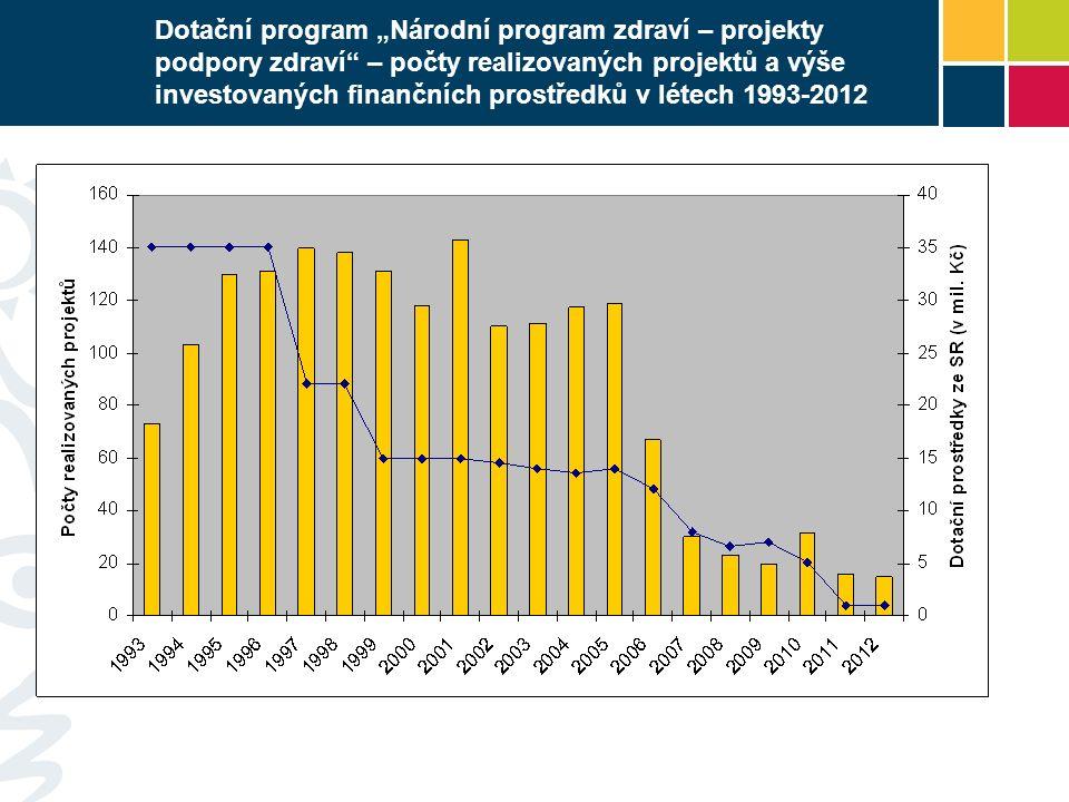"""Dotační program """"Národní program zdraví – projekty podpory zdraví"""" – počty realizovaných projektů a výše investovaných finančních prostředků v létech"""