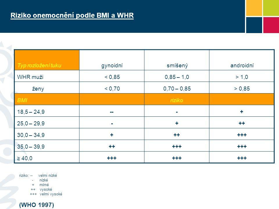 Riziko onemocnění podle BMI a WHR Typ rozložení tukugynoidnísmíšenýandroidní WHR muži< 0,850,85 – 1,0> 1,0 ženy< 0,700,70 – 0,85> 0,85 BMIriziko 18,5