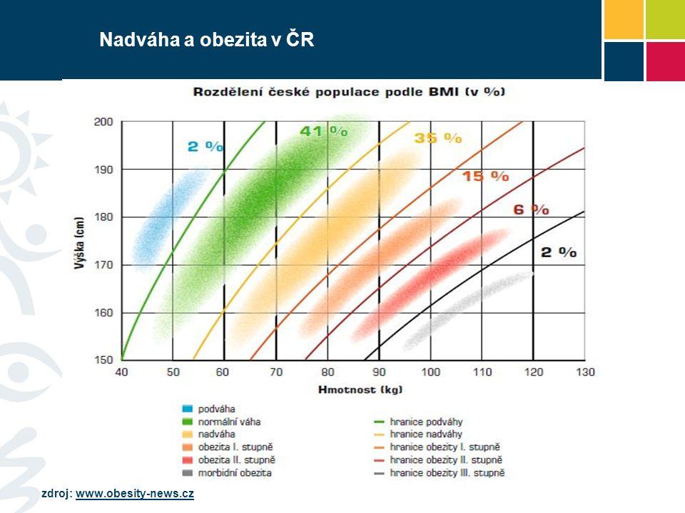 Nadváha a obezita v ČR zdroj: www.obesity-news.czwww.obesity-news.cz