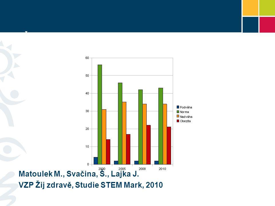 ČR – prevalence nadváhy a obezity Matoulek M., Svačina, Š., Lajka J. VZP Žij zdravě, Studie STEM Mark, 2010