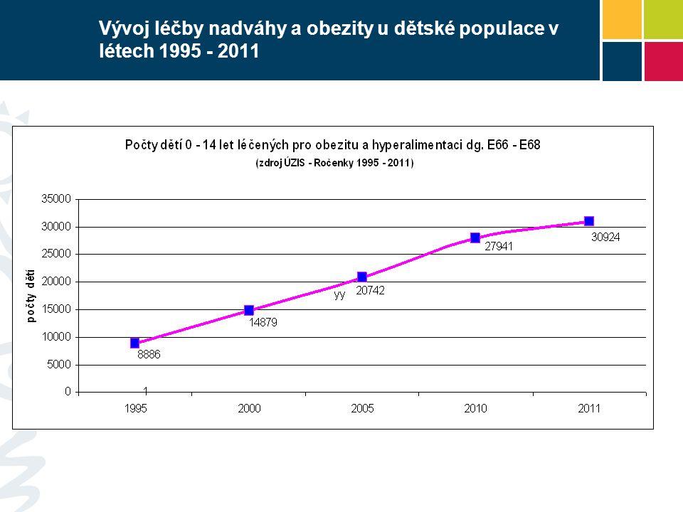 Vývoj léčby nadváhy a obezity u dětské populace v létech 1995 - 2011