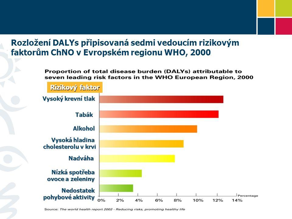 Rozložení DALYs připisovaná sedmi vedoucím rizikovým faktorům ChNO v Evropském regionu WHO, 2000 Rizikový faktor Vysoký krevní tlak Tabák Alkohol Vyso