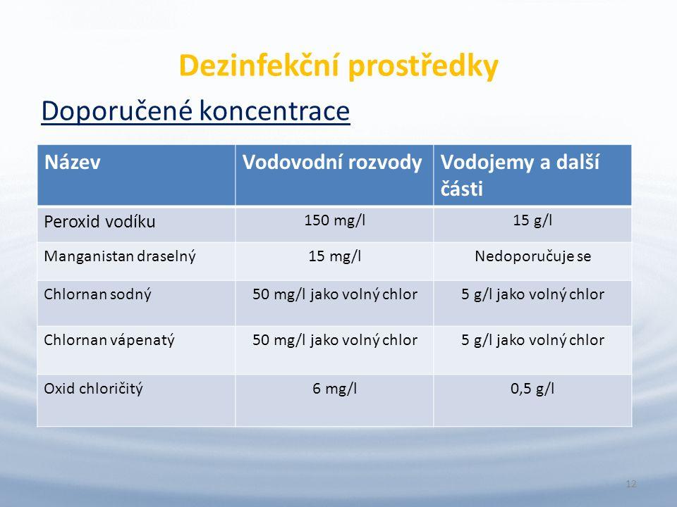 Dezinfekční prostředky Doporučené koncentrace 12 NázevVodovodní rozvodyVodojemy a další části Peroxid vodíku 150 mg/l15 g/l Manganistan draselný15 mg/lNedoporučuje se Chlornan sodný50 mg/l jako volný chlor5 g/l jako volný chlor Chlornan vápenatý50 mg/l jako volný chlor5 g/l jako volný chlor Oxid chloričitý6 mg/l0,5 g/l