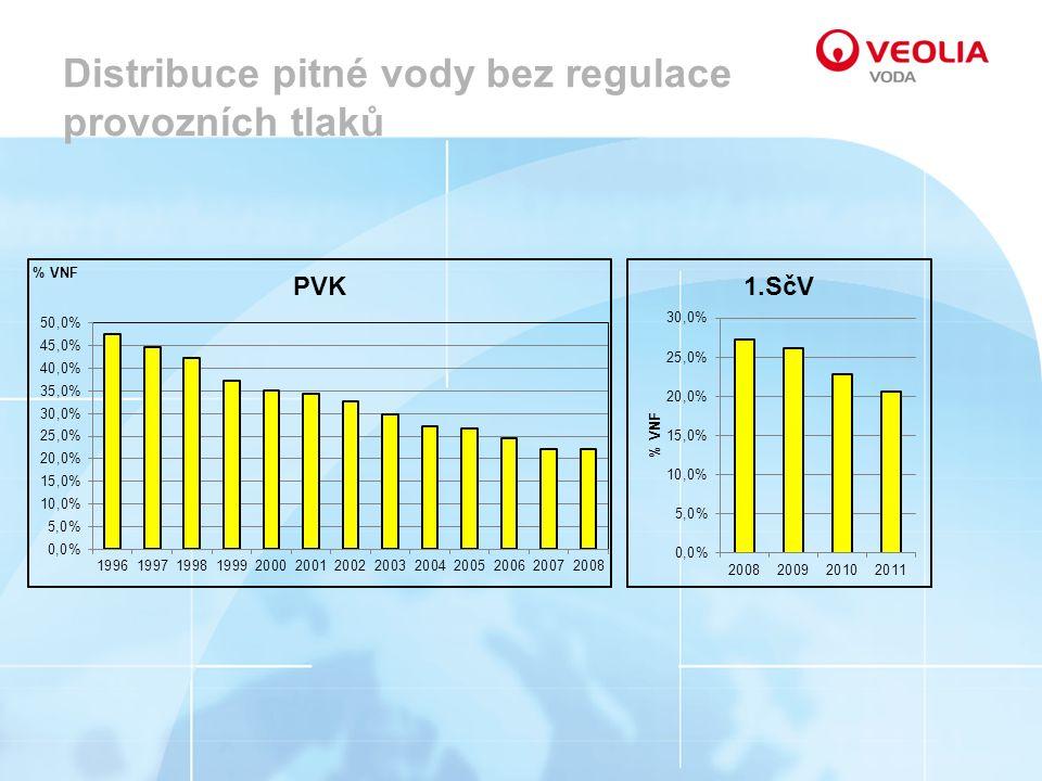 Distribuce pitné vody bez regulace provozních tlaků