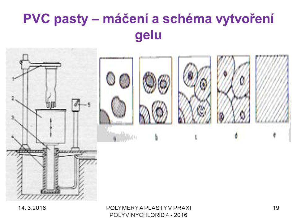 PVC pasty – máčení a schéma vytvoření gelu 14. 3.2016POLYMERY A PLASTY V PRAXI POLYVINYCHLORID 4 - 2016 19
