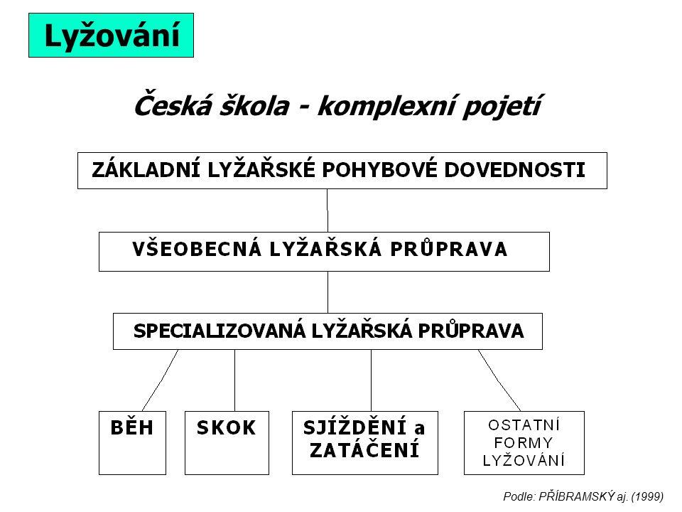 Česká škola - komplexní pojetí Lyžování Podle: PŘÍBRAMSKÝ aj. (1999)