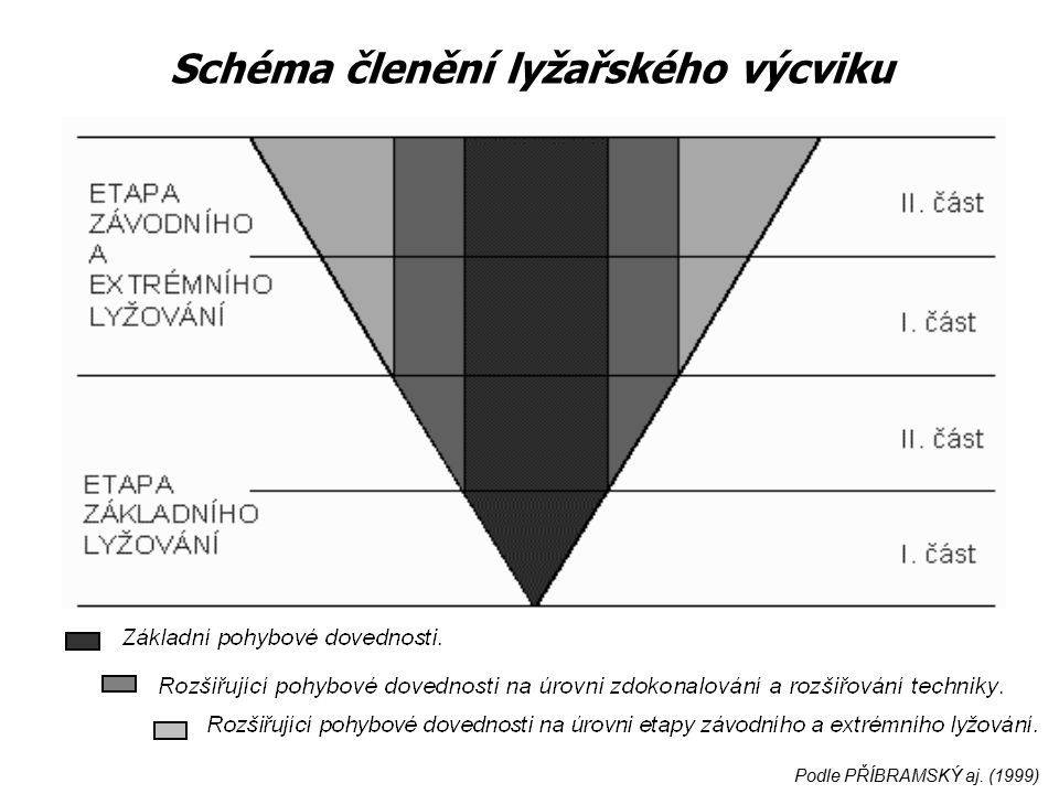 Schéma členění lyžařského výcviku Podle PŘÍBRAMSKÝ aj. (1999)