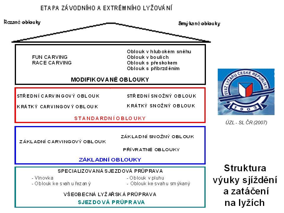 ÚZL - SL ČR (2007)