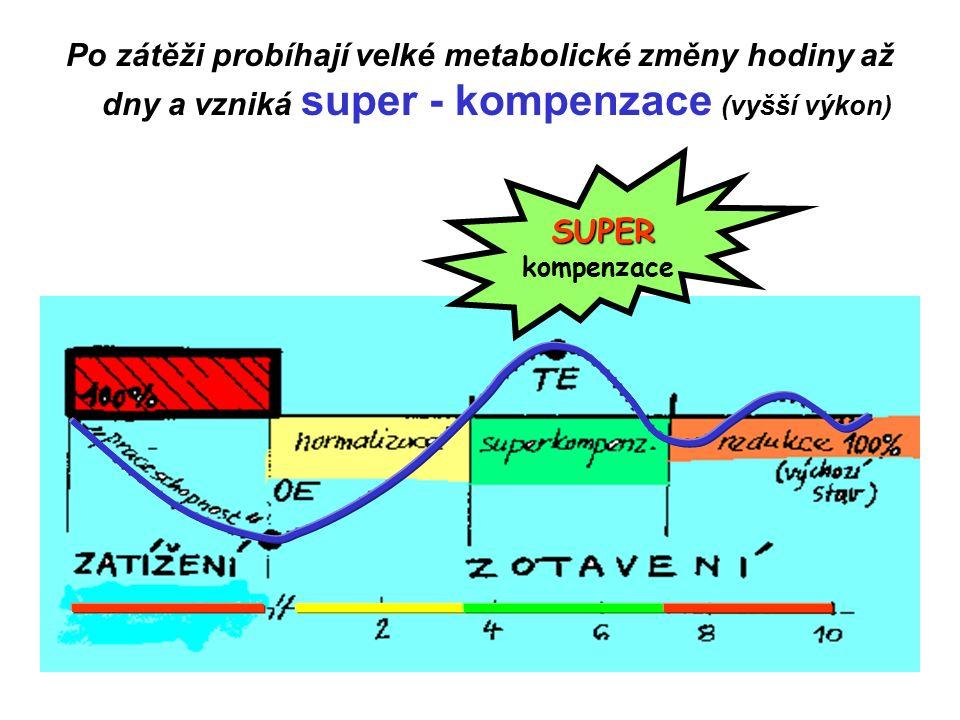 Po zátěži probíhají velké metabolické změny hodiny až dny a vzniká super - kompenzace (vyšší výkon) SUPER kompenzace