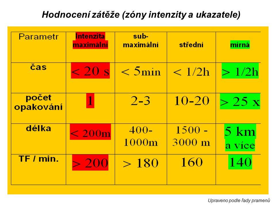 Upraveno podle řady pramenů Hodnocení zátěže (zóny intenzity a ukazatele)