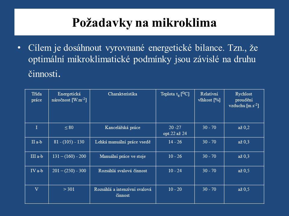 Požadavky na mikroklima Cílem je dosáhnout vyrovnané energetické bilance.