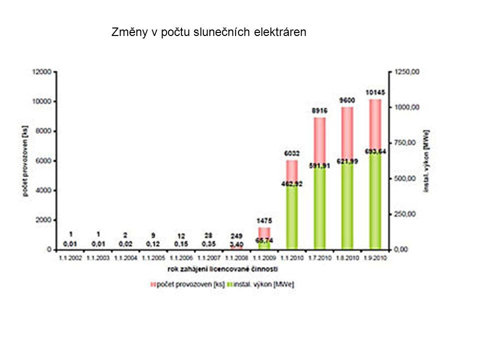 Změny v počtu slunečních elektráren