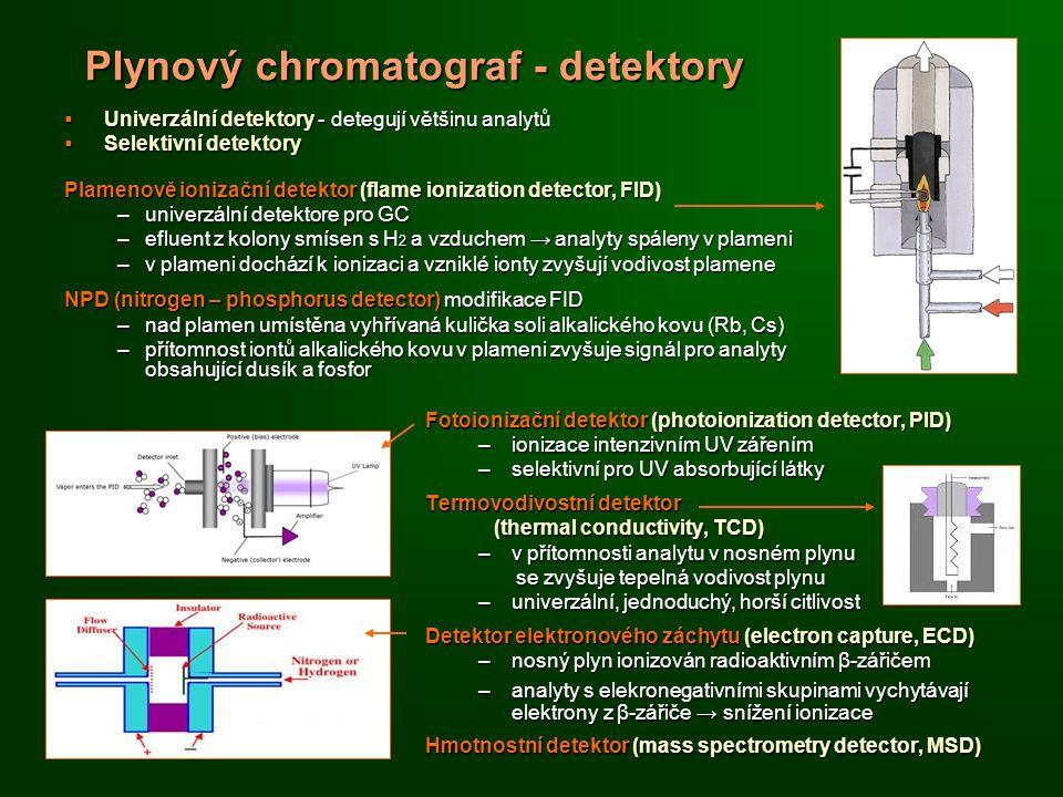 Plynový chromatograf - detektory  Univerzální detektory - detegují většinu analytů  Selektivní detektory Plamenově ionizační detektor (flame ionization detector, FID) –univerzální detektore pro GC –efluent z kolony smísen s H 2 a vzduchem → analyty spáleny v plameni –v plameni dochází k ionizaci a vzniklé ionty zvyšují vodivost plamene NPD (nitrogen – phosphorus detector) modifikace FID –nad plamen umístěna vyhřívaná kulička soli alkalického kovu (Rb, Cs) –přítomnost iontů alkalického kovu v plameni zvyšuje signál pro analyty obsahující dusík a fosfor Fotoionizační detektor (photoionization detector, PID) –ionizace intenzivním UV zářením –selektivní pro UV absorbující látky Termovodivostní detektor (thermal conductivity, TCD) (thermal conductivity, TCD) –v přítomnosti analytu v nosném plynu se zvyšuje tepelná vodivost plynu se zvyšuje tepelná vodivost plynu –univerzální, jednoduchý, horší citlivost Detektor elektronového záchytu (electron capture, ECD) –nosný plyn ionizován radioaktivním β-zářičem –analyty s elekronegativními skupinami vychytávají elektrony z β-zářiče → snížení ionizace Hmotnostní detektor (mass spectrometry detector, MSD)