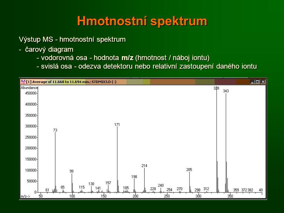 Hmotnostní spektrum Výstup MS - hmotnostní spektrum - čarový diagram - vodorovná osa - hodnota m/z (hmotnost / náboj iontu) - svislá osa - odezva detektoru nebo relativní zastoupení daného iontu