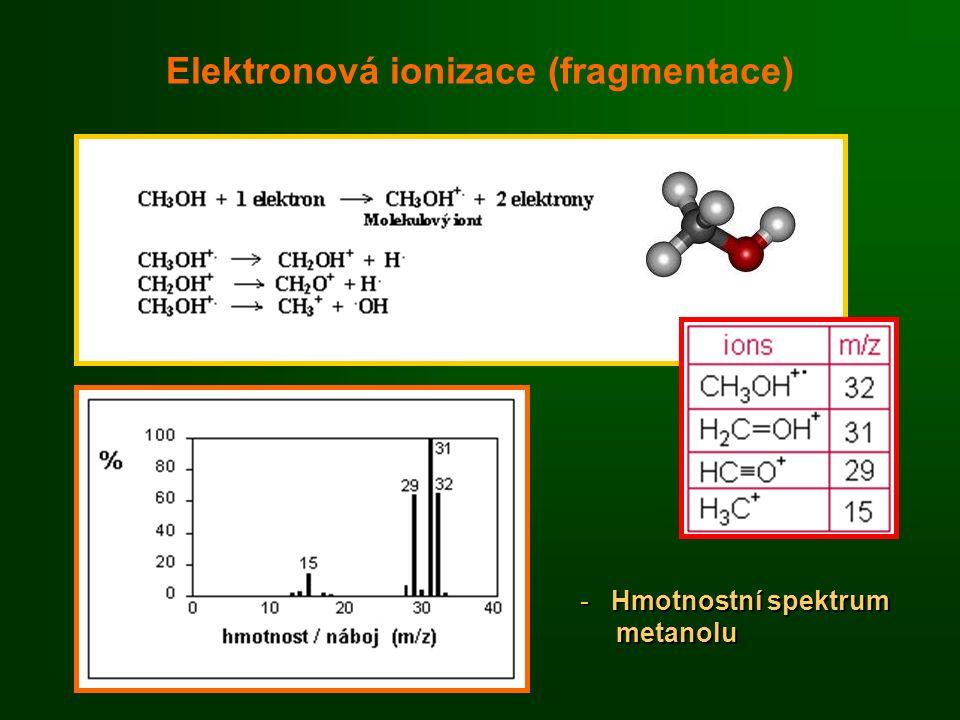Elektronová ionizace (fragmentace) - Hmotnostní spektrum metanolu