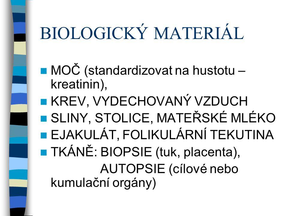 BIOLOGICKÝ MATERIÁL MOČ (standardizovat na hustotu – kreatinin), KREV, VYDECHOVANÝ VZDUCH SLINY, STOLICE, MATEŘSKÉ MLÉKO EJAKULÁT, FOLIKULÁRNÍ TEKUTINA TKÁNĚ: BIOPSIE (tuk, placenta), AUTOPSIE (cílové nebo kumulační orgány)