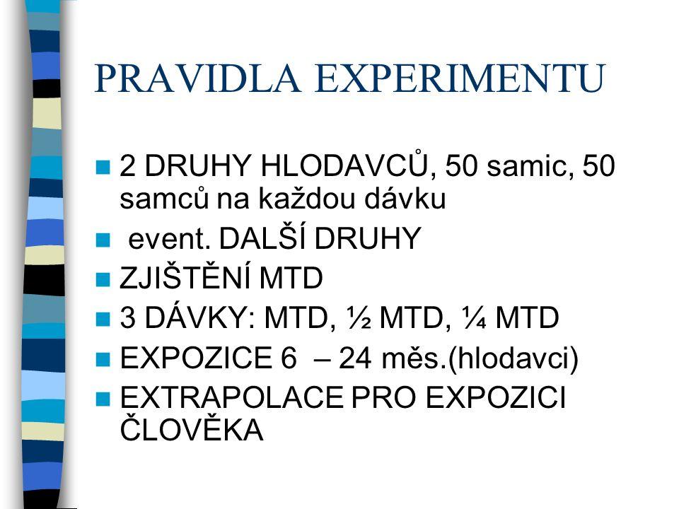 PRAVIDLA EXPERIMENTU 2 DRUHY HLODAVCŮ, 50 samic, 50 samců na každou dávku event.