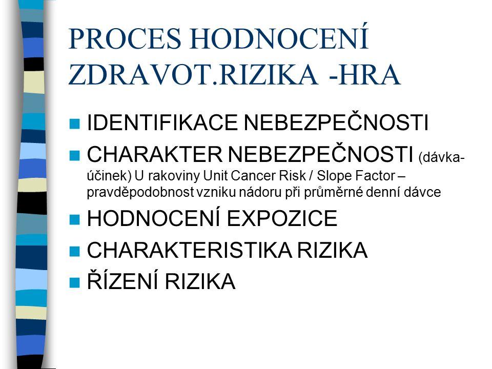 PROCES HODNOCENÍ ZDRAVOT.RIZIKA -HRA IDENTIFIKACE NEBEZPEČNOSTI CHARAKTER NEBEZPEČNOSTI (dávka- účinek) U rakoviny Unit Cancer Risk / Slope Factor – pravděpodobnost vzniku nádoru při průměrné denní dávce HODNOCENÍ EXPOZICE CHARAKTERISTIKA RIZIKA ŘÍZENÍ RIZIKA