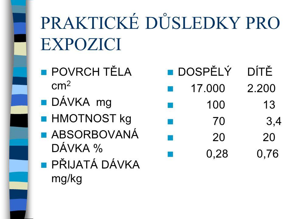 PRAKTICKÉ DŮSLEDKY PRO EXPOZICI POVRCH TĚLA cm 2 DÁVKA mg HMOTNOST kg ABSORBOVANÁ DÁVKA % PŘIJATÁ DÁVKA mg/kg DOSPĚLÝ DÍTĚ 17.000 2.200 100 13 70 3,4 20 20 0,28 0,76