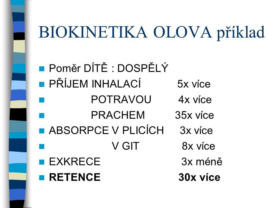BIOKINETIKA OLOVA příklad Poměr DÍTĚ : DOSPĚLÝ PŘÍJEM INHALACÍ 5x více POTRAVOU 4x více PRACHEM 35x více ABSORPCE V PLICÍCH 3x více V GIT 8x více EXKRECE 3x méně RETENCE 30x více