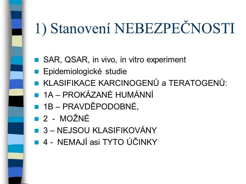 1) Stanovení NEBEZPEČNOSTI SAR, QSAR, in vivo, in vitro experiment Epidemiologické studie KLASIFIKACE KARCINOGENŮ a TERATOGENŮ: 1A – PROKÁZANÉ HUMÁNNÍ 1B – PRAVDĚPODOBNÉ, 2 - MOŽNÉ 3 – NEJSOU KLASIFIKOVÁNY 4 - NEMAJÍ asi TYTO ÚČINKY