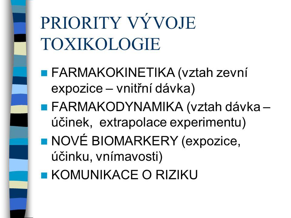 PRIORITY VÝVOJE TOXIKOLOGIE FARMAKOKINETIKA (vztah zevní expozice – vnitřní dávka) FARMAKODYNAMIKA (vztah dávka – účinek, extrapolace experimentu) NOVÉ BIOMARKERY (expozice, účinku, vnímavosti) KOMUNIKACE O RIZIKU