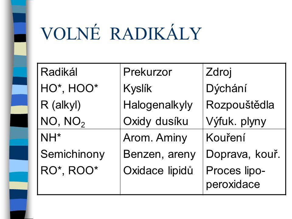 VOLNÉ RADIKÁLY Radikál HO*, HOO* R (alkyl) NO, NO 2 Prekurzor Kyslík Halogenalkyly Oxidy dusíku Zdroj Dýchání Rozpouštědla Výfuk.