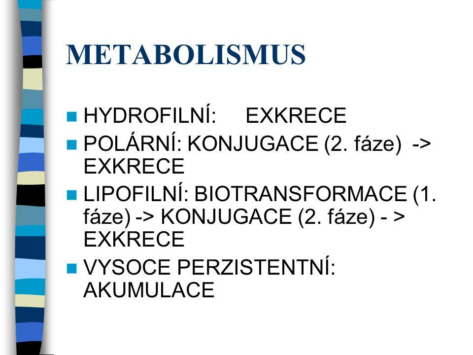 METABOLISMUS HYDROFILNÍ: EXKRECE POLÁRNÍ: KONJUGACE (2.