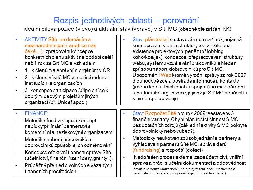 Rozpis jednotlivých oblastí – porovnání ideální cílová pozice (vlevo) a aktuální stav (vpravo) v Síti MC (obecně dle zjišťění KK) AKTIVITY Sítě na domácím a mezinárodním poli ( aneb co nás čeká…): zpracování koncepce konkrétních plánu aktivit na období delší než 1 rok za Síť MC a vzhledem 1.