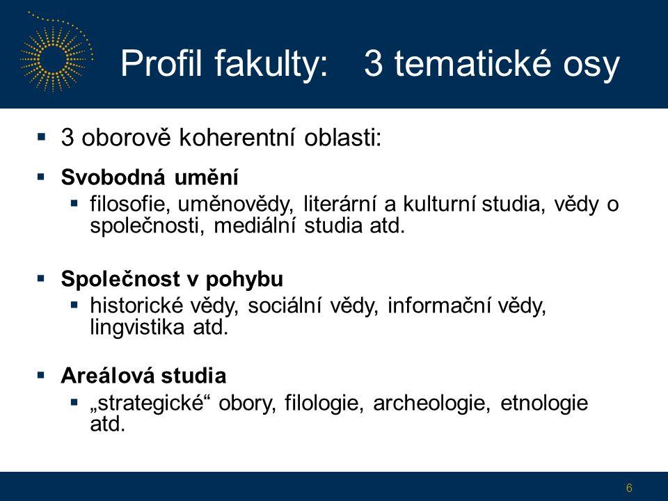 Profil fakulty: 3 tematické osy  3 oborově koherentní oblasti:  Svobodná umění  filosofie, uměnovědy, literární a kulturní studia, vědy o společnosti, mediální studia atd.