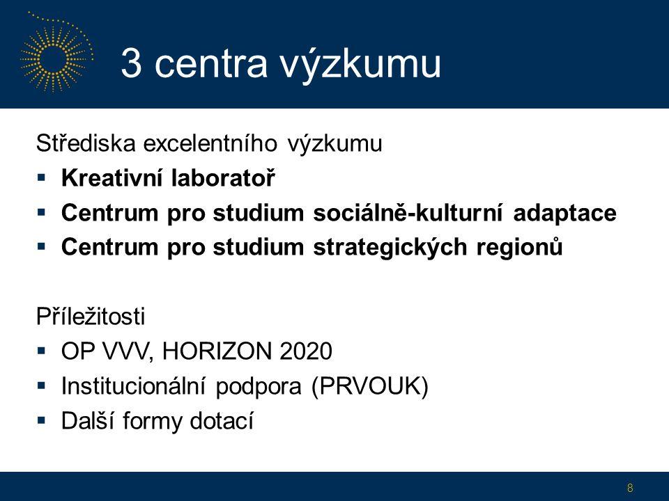 3 centra výzkumu Střediska excelentního výzkumu  Kreativní laboratoř  Centrum pro studium sociálně-kulturní adaptace  Centrum pro studium strategických regionů Příležitosti  OP VVV, HORIZON 2020  Institucionální podpora (PRVOUK)  Další formy dotací 8