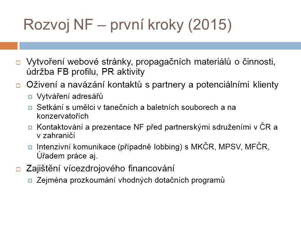 Rozvoj NF – první kroky (2015)  Vytvoření webové stránky, propagačních materiálů o činnosti, údržba FB profilu, PR aktivity  Oživení a navázání kontaktů s partnery a potenciálními klienty  Vytváření adresářů  Setkání s umělci v tanečních a baletních souborech a na konzervatořích  Kontaktování a prezentace NF před partnerskými sdruženími v ČR a v zahraničí  Intenzivní komunikace (případně lobbing) s MKČR, MPSV, MFČR, Úřadem práce aj.