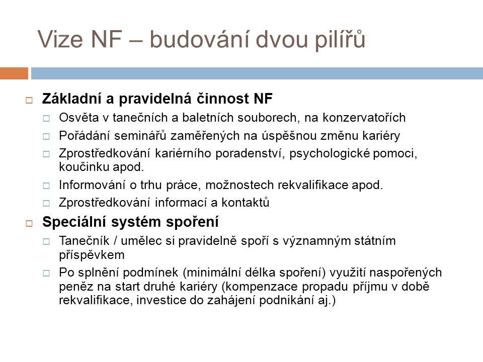 Vize NF – budování dvou pilířů  Základní a pravidelná činnost NF  Osvěta v tanečních a baletních souborech, na konzervatořích  Pořádání seminářů za