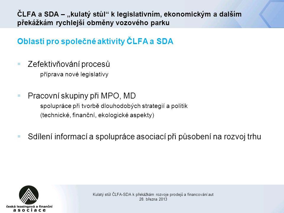 Oblasti pro společné aktivity ČLFA a SDA  Zefektivňování procesů příprava nové legislativy  Pracovní skupiny při MPO, MD spolupráce při tvorbě dlouhodobých strategií a politik (technické, finanční, ekologické aspekty)  Sdílení informací a spolupráce asociací při působení na rozvoj trhu Kulatý stůl ČLFA-SDA k překážkám rozvoje prodejů a financování aut 28.